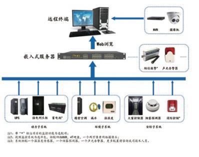 iMonitor智能管理方案
